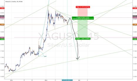 XAGUSD: Треугольник на серебре. Дубль 5 (финал)