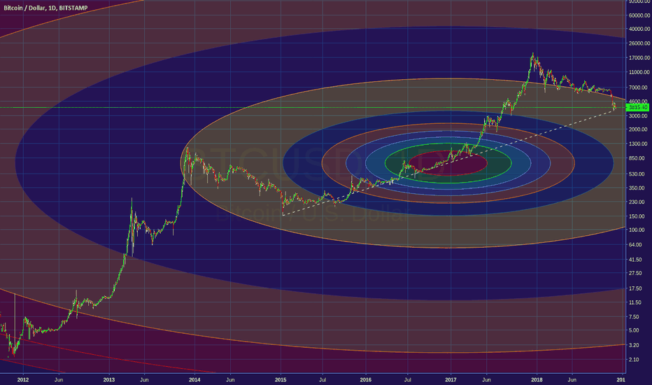 BTCUSD: Crypto Bottom Seems To Be In