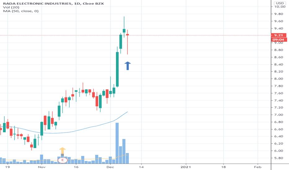 Rada Stock Price And Chart Nasdaq Rada Tradingview