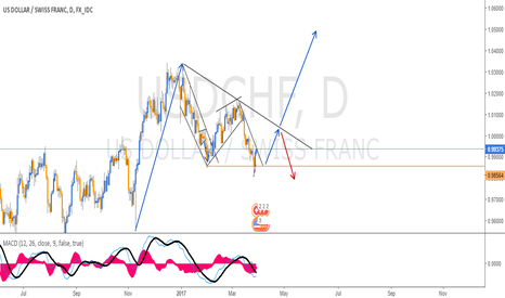 USDCHF: DAILY VIEW ON USDCHF