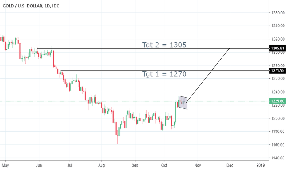XAUUSD: rolling to long term monthly charts my tgt are higher