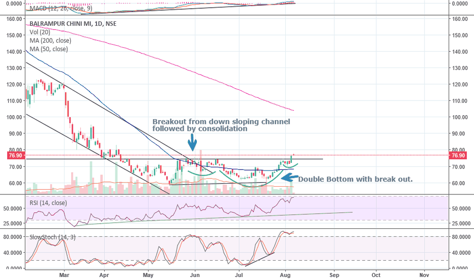 BALRAMCHIN: Balrampur Chini Is Poised For A Huge Move