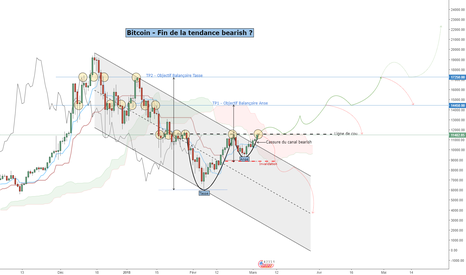 BTCUSD: Bitcoin - Fin de la tendance Bearish ?