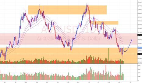 AUDUSD: View on AUD/USD (14/5/18)