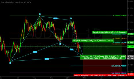 AUDCHF: Aud/Chf BAT Pattern LONG (bc)