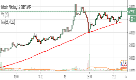BTCUSD: BTC keeps bouncing off the trend line on 15m chart