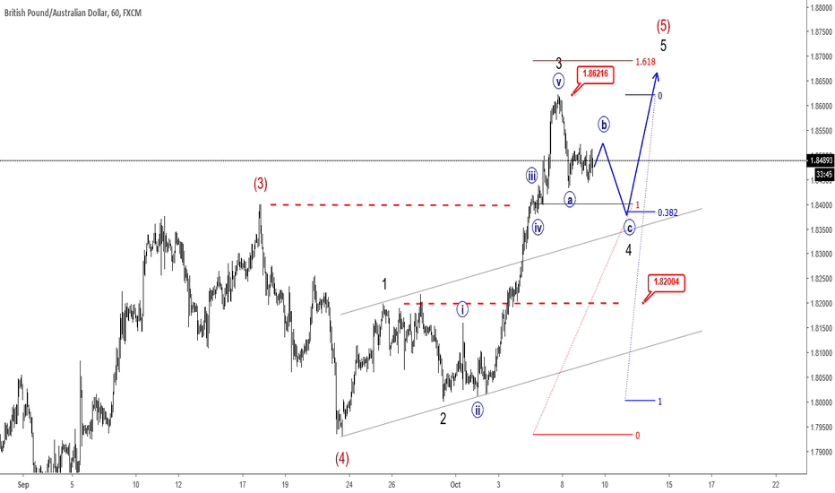 GBPAUD: GBPAUD Stopping For A Three-wave Drop - Elliott Wave Analysis