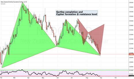 NZDCAD: Gartley completion & Cypher formation @ resistance level