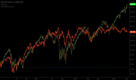 SPX: Aussie hasnt followed the SPX since last August or so