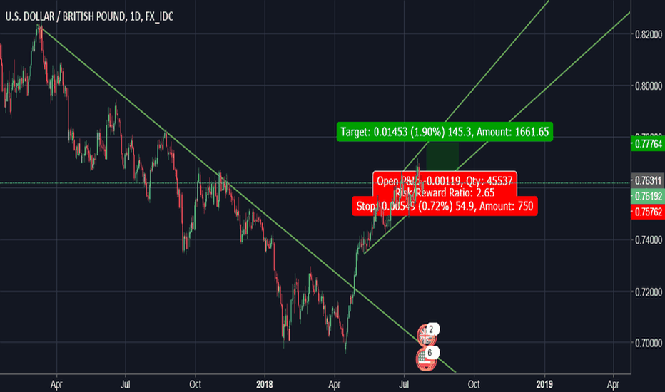 USDGBP: USD/GBP in bullish trend.