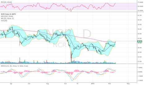 NCR: breaks 200sma 1st time nearly 6 months