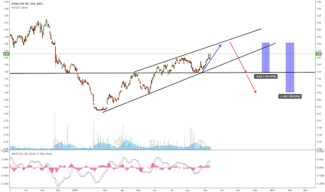 EVLV: EVLV GOING TO COMPLETE THE RISING CHANNEL?