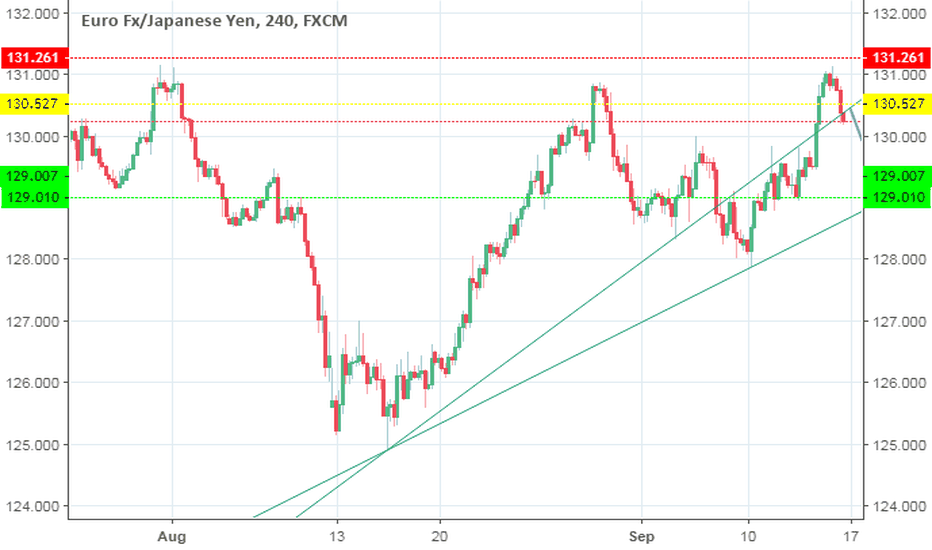 EURJPY: growing selling opportunities for shorter term