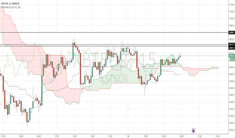 XBTEUR: Le cours du Bitcoin passe au-dessus du nuage Ichimoku en 15 min