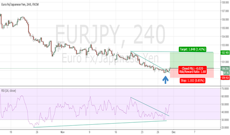 EURJPY: EURJPY 4H Chart Possible Big Bullish Move