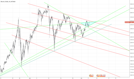 BTCUSD: I'll going long/short wherever it crawls next - stop@next line