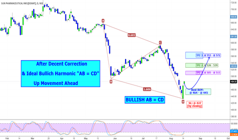 SUNPHARMA: SUNPHARMA: Correction & Bullich Harmonic ABCD = UP Lift