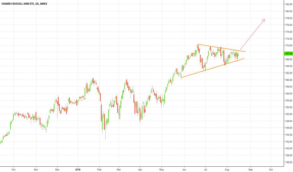 IWM: IWM in consolidation mode #iwm #trading #stocks #stockstradin
