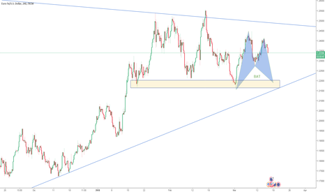 EURUSD: EURUSD Long BAT in completamento