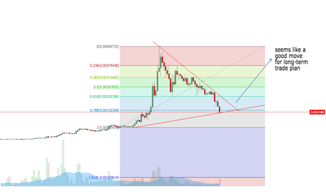 STRATBTC: STRAT for long term