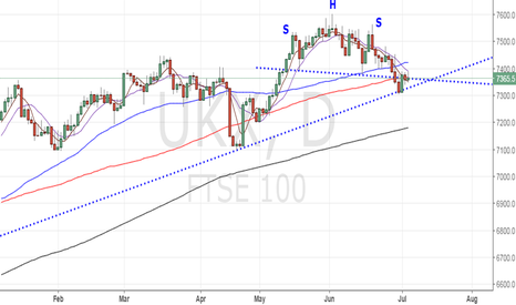 UKX: Sell FTSE 100 for 7300