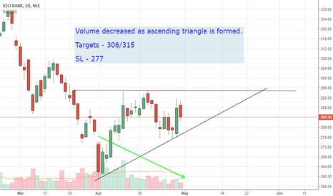 ICICIBANK: ICICI Bank - Ascending Triangle