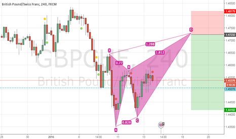 GBPCHF: Possible bearish butterfly