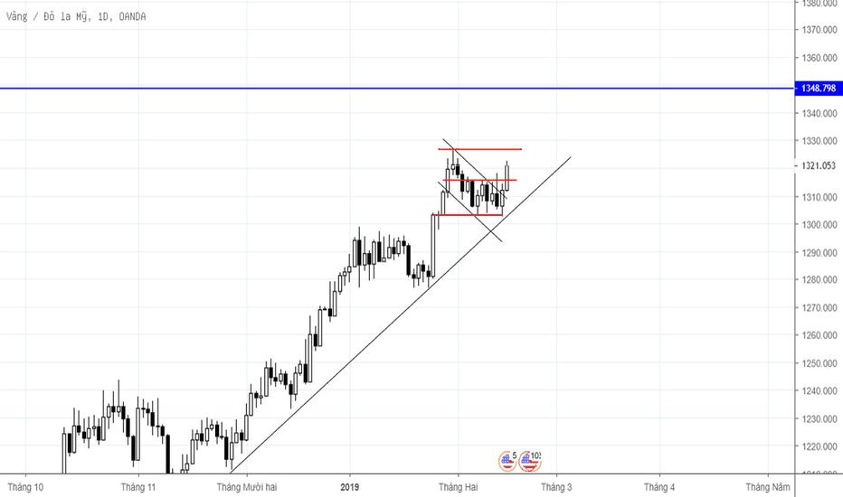 XAUUSD: Nhận định thị trường trung hạn_XAUUSD_17/2-22/2/2019