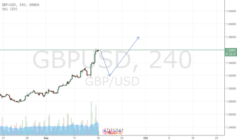 GBPUSD: GBPUSD Short term SELL this week