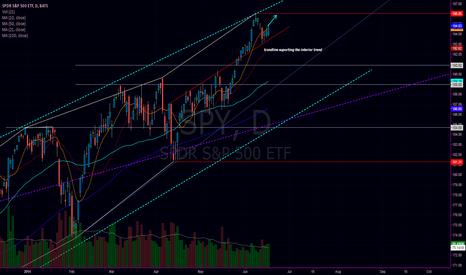 SPY: ANALYSIS OF S&P 500