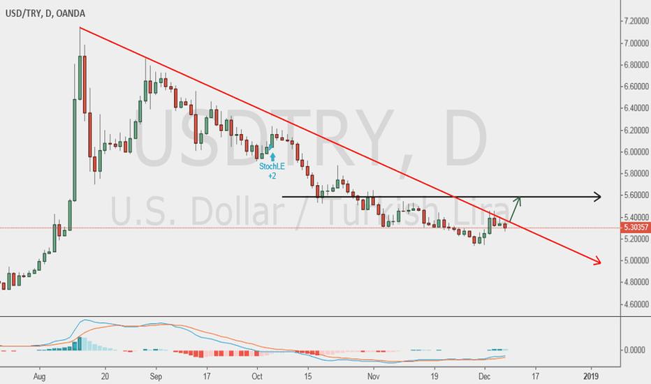 USDTRY: USD TRY LONG