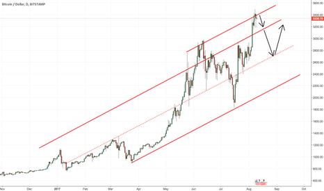 BTCUSD: BITCOIN: At Key Resistance (Short-term Sell)
