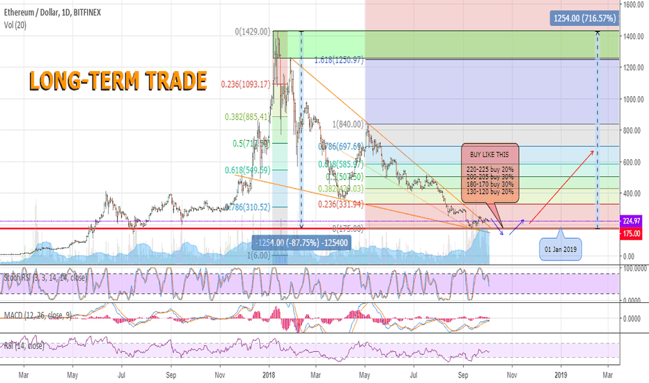 ETHUSD: Long Term Investment for Ethereum