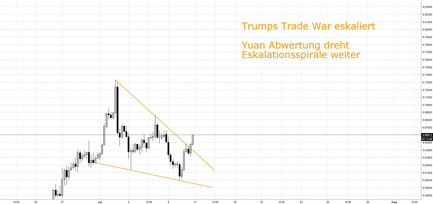 """Chinas Währung als """"Waffe"""" gegen Trumps Trade War"""