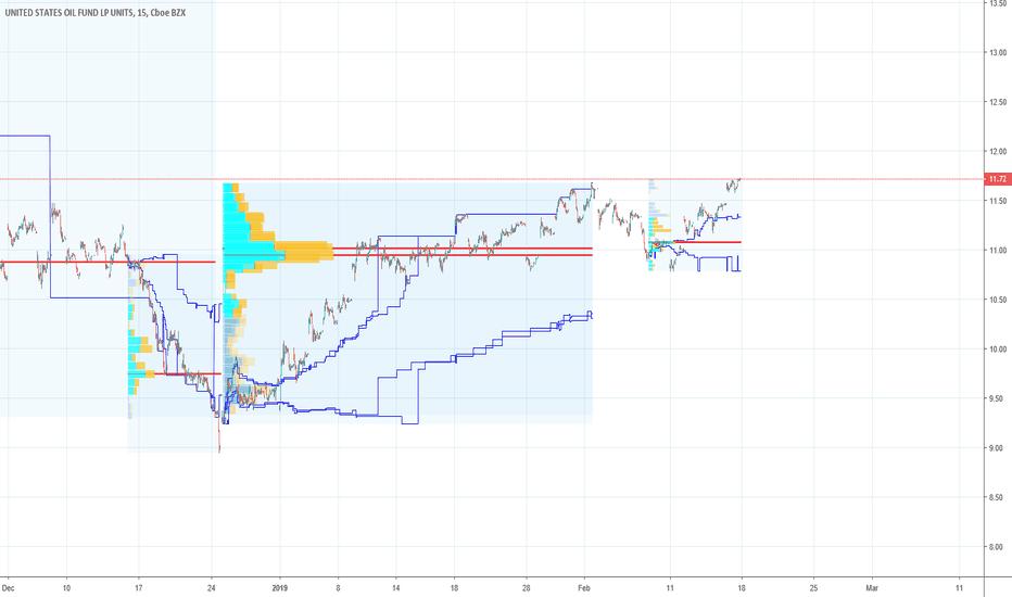 db0758e913b3 USO Stock Price and Chart — AMEX USO — TradingView