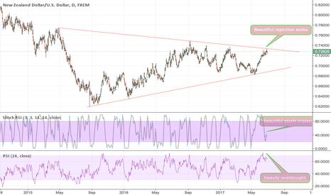 NZDUSD: NZD USD Short!