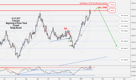 XAUUSD: Excellent Long-Term Hunting Opportunity in XAUUSD, Don't miss it