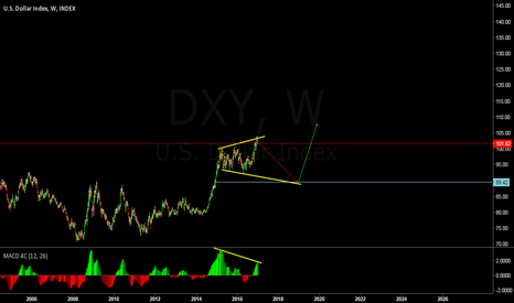 DXY: update dxy forcasting