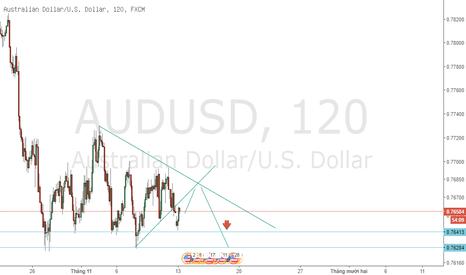AUDUSD: Chờ bán AUD/USD