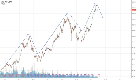 AAPL: AEX had a great time but danger is coming