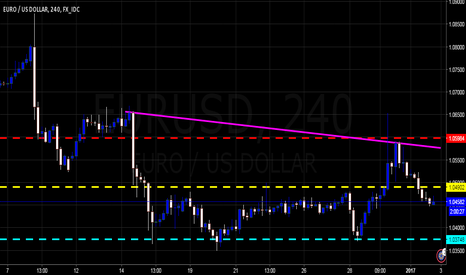 EURUSD: $EURUSD - 4HR Possible Coiling Action