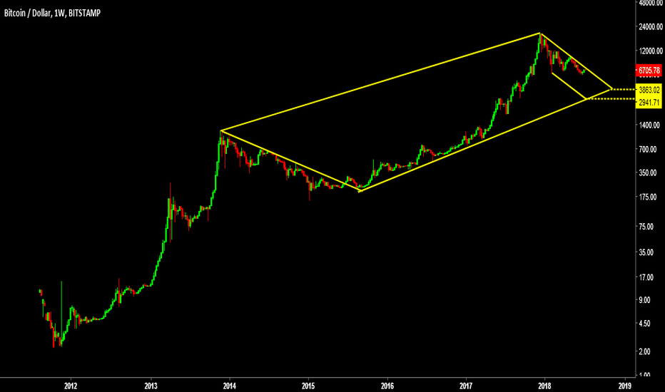 BTCUSD: BiTCoin will be 3,000$ in another view from 2012 :| beyond TA
