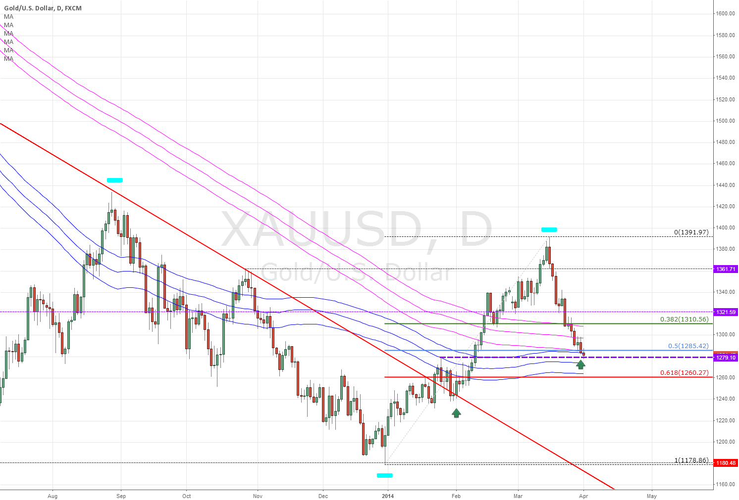 XAUUSD - GOLD long on potential support