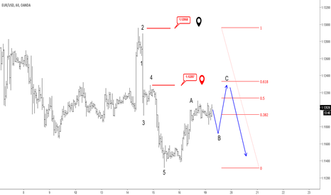 EURUSD: EURUSD Trading In A Temporary Correction; More Weakness In View