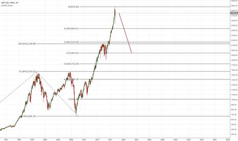 SPX: Волны на S&P 500