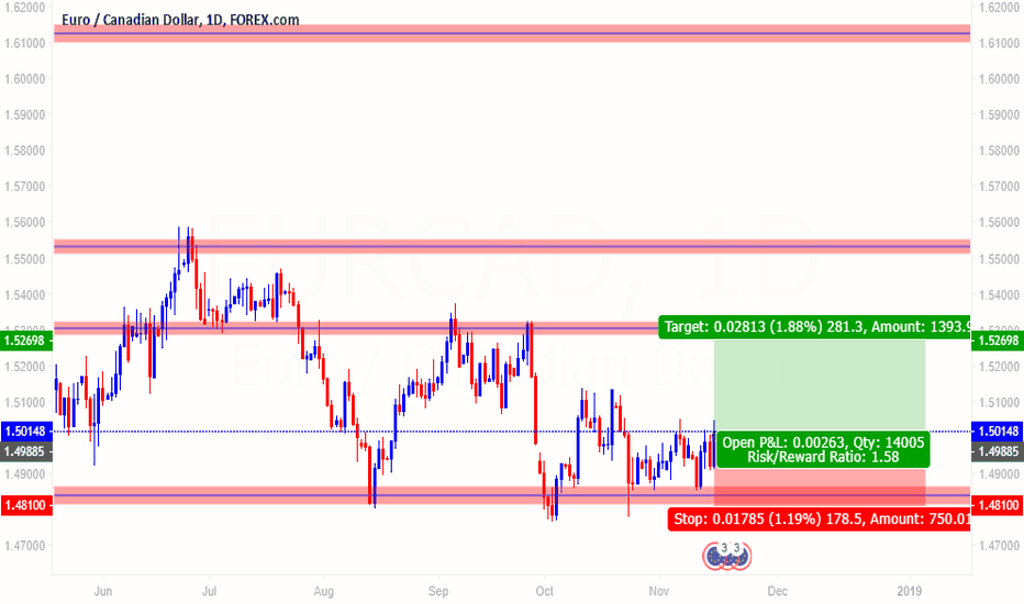 EURCAD: EURCAD Buy Entry | Analysis by Morshedul-Munna