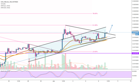 EOSBTC: EOS (#EOS): Bullish Pennant Breakthrough