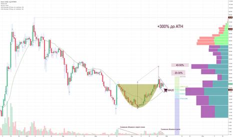 QTMUSD:  QTUM - неплохой проект для инвестиций