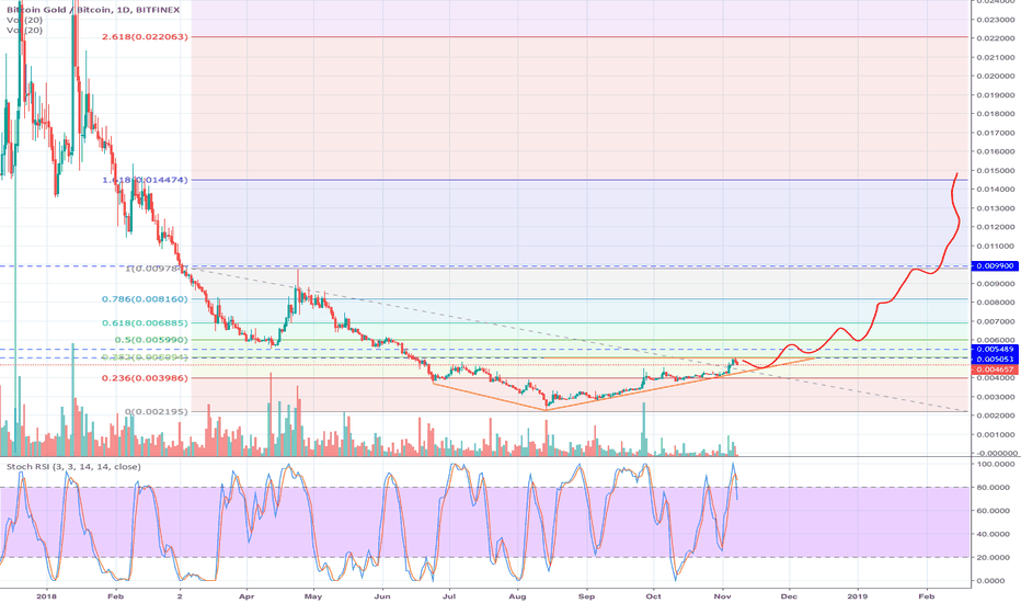 BTGBTC: [BTG/BTC] Bitcoin Gold - good timing to buy?