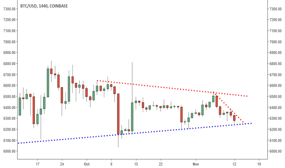 BTCUSD: BTCUSD: More No Go? Waiting For These Scenarios.